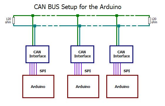 arduino controller area network can modelrail otenko can setup