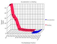 brake-accel-graph
